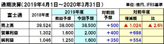 富士通の2019年度通期決算予想