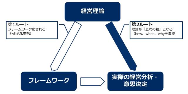 経営理論が実務に貢献しうる3つのルート