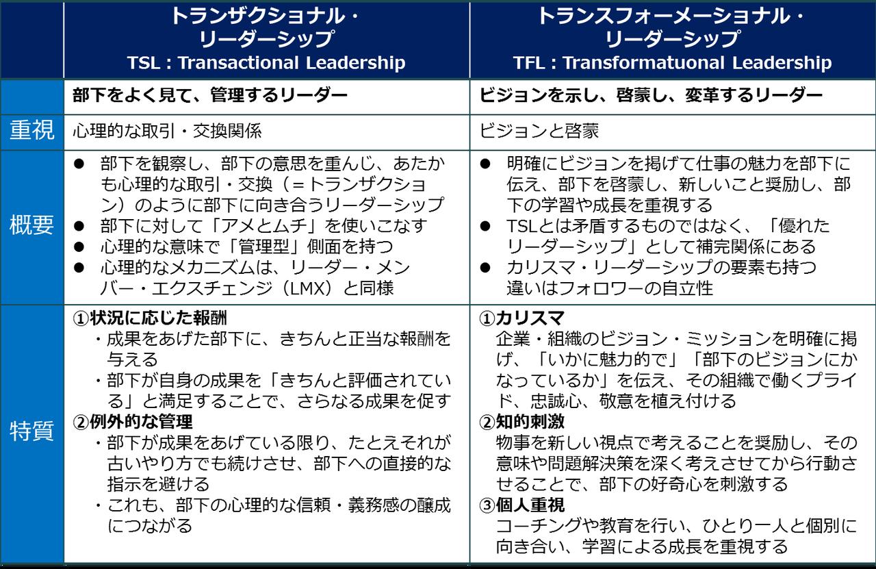 リーダーシップの理論(TSLとTFL)