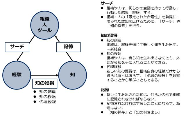 組織学習の循環プロセス