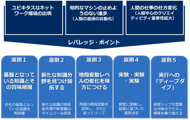 リープするための5原則(新しいマネジメント方法)