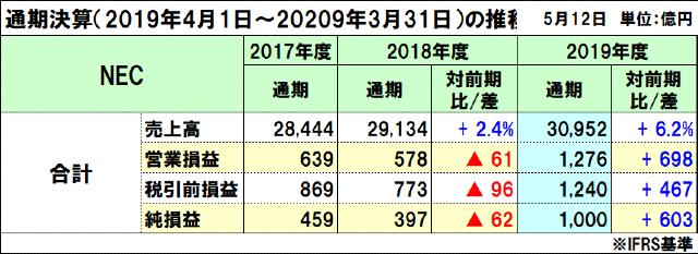 NECの2019年度(2020年3月期)通期決算