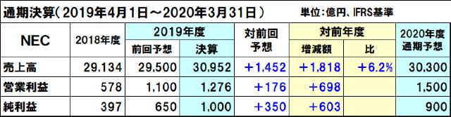 NECの2020年度通期決算予想