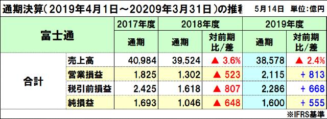 富士通の2019年度(2020年3月期)通期決算