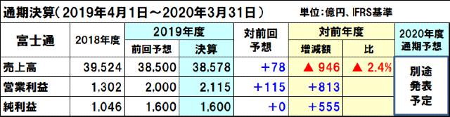 富士通の2020年度通期決算予想