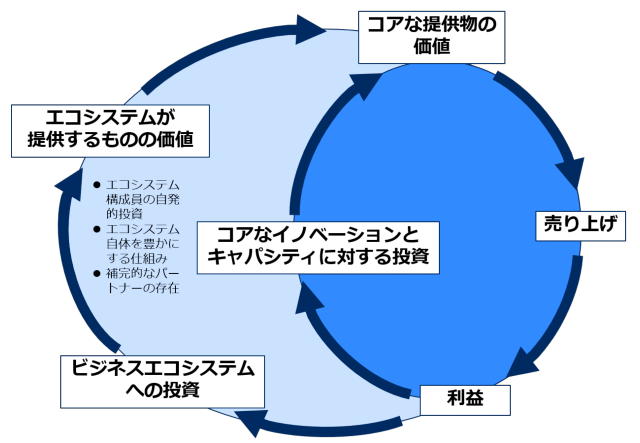 ダブルループの「善循環」