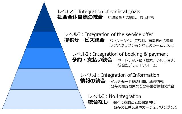 MaaSの定義と基本機能