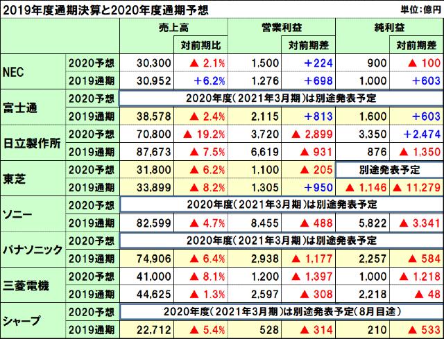 国内電機8社の2019年度通期決算