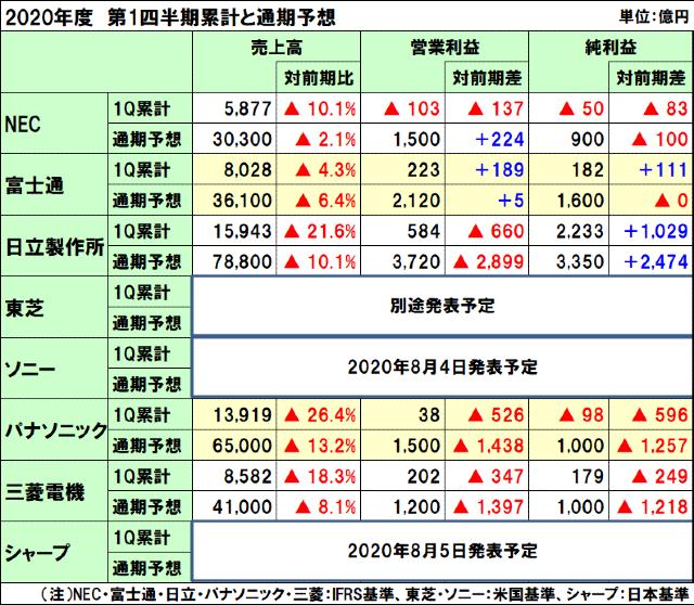 国内電機8社の2020年度(2021年3月期)第1四半期決算と通期予想