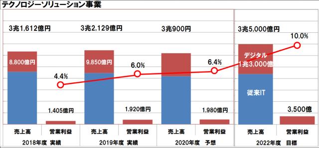 富士通の2020年度経営方針
