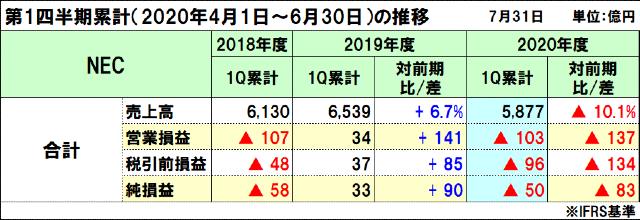 NECの2020年度(2021年3月期)第1四半期決算