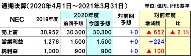 NECの2020年度(2021年3月期)通期決算予想