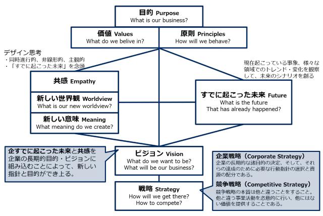 戦略構築へのフレームワーク