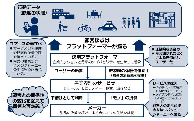 アフターデジタル型産業構造