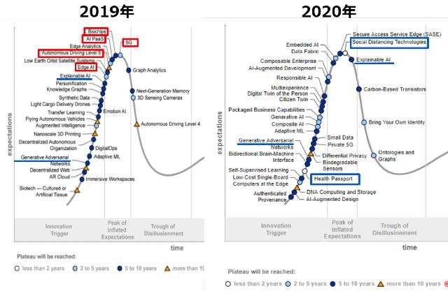 ハイプ・サイクル(2019年版と2020年版の比較)