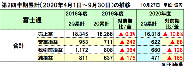 富士通の2020年度(2021年3月期)第2四半期決算