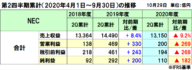 NECの2020年度(2021年3月期)第2四半期決算