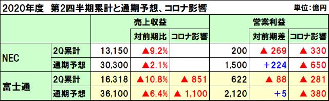 NEC、富士通の2020年度(2021年3月期)第2四半期決算と通期予想、コロナ影響