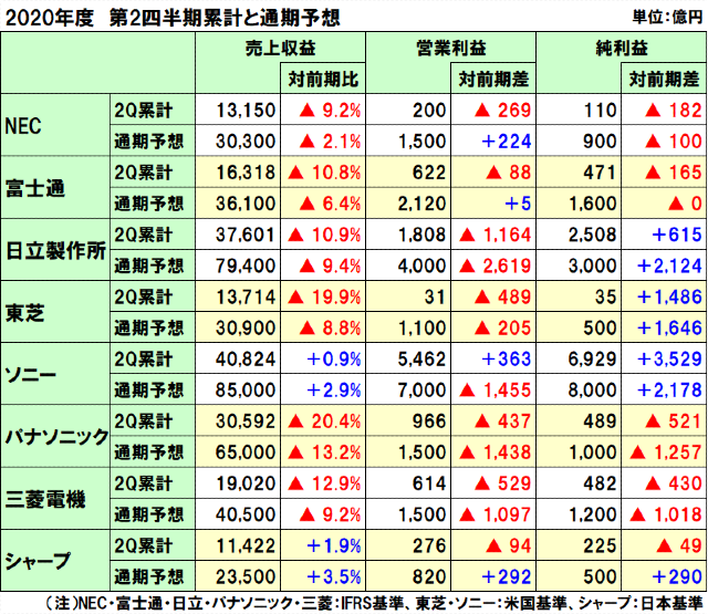 国内電機8社の2020年度(2021年3月期)第2四半期決算と通期予想