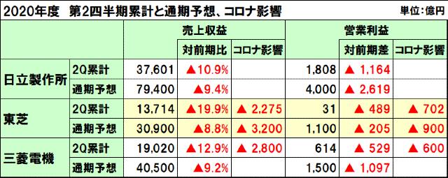 日立製作所、東芝、三菱電機の2020年度(2021年3月期)第2四半期決算と通期予想、コロナ影響