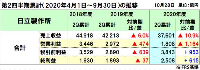 日立製作所の2020年度(2021年3月期)第2四半期決算