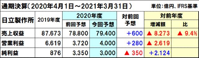 日立製作所の2020年度(2021年3月期)通期決算予想