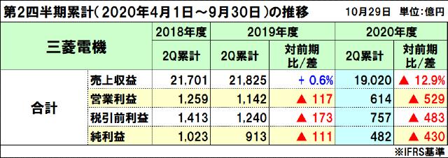 三菱電機の2020年度(2021年3月期)第2四半期決算