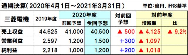 三菱電機の2020年度(2021年3月期)通期決算予想