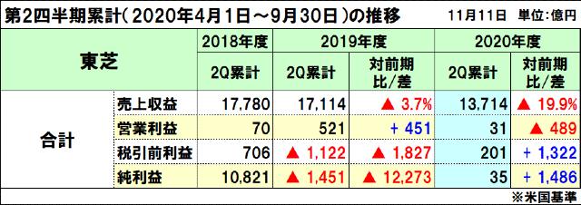 東芝の2020年度(2021年3月期)第2四半期決算