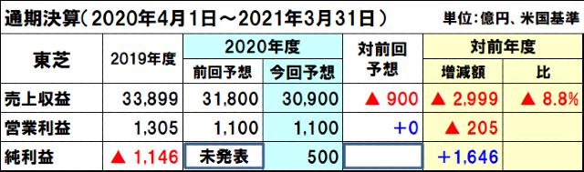 東芝の2020年度(2021年3月期)通期決算予想