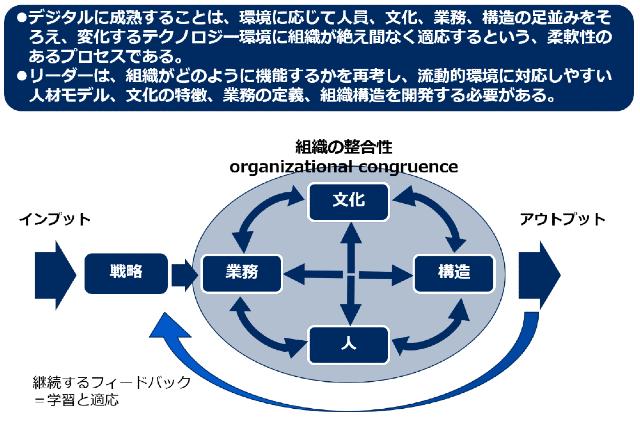 組織の整合性