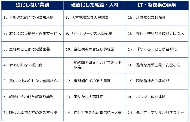 日本企業に染みついた21の習慣病