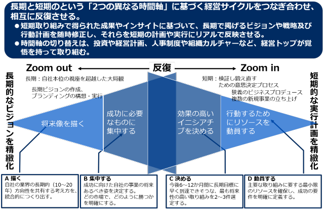 Zoom outとZoom inの経営モデル