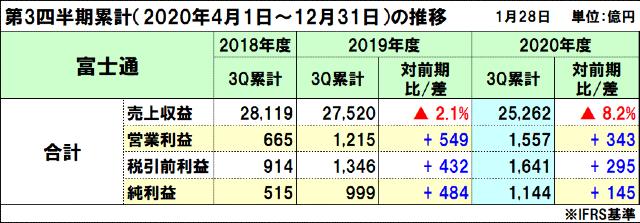富士通の2020年度(2021年3月期)第3四半期決算
