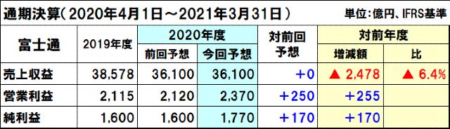 富士通の2020年度(2021年3月期)通期決算予想
