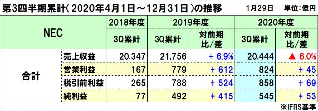 NECの2020年度(2021年3月期)第3四半期決算