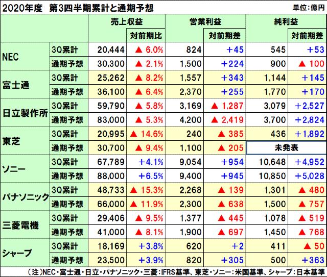国内電機8社の2020年度(2021年3月期)第3四半期決算と通期予想