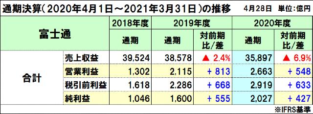 富士通の2020年度(2021年3月期)通期決算