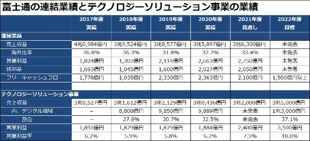 富士通の2020年度の経営方針の財務目標
