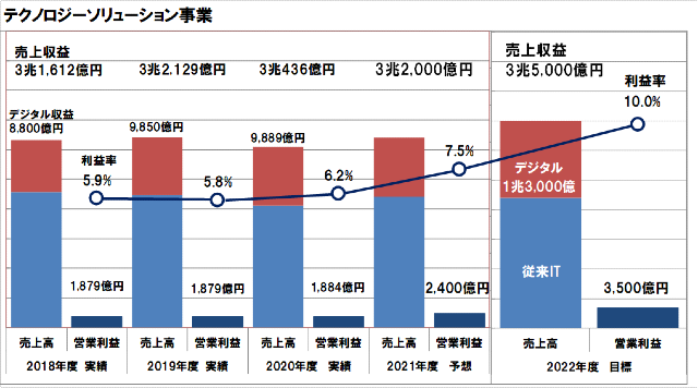 富士通の2020年度の経営方針進捗