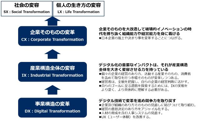 IX:産業構造全体の変容