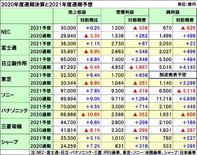 2020年度(2021年3月期)通期決算と2021年度(2022年3月期)予想
