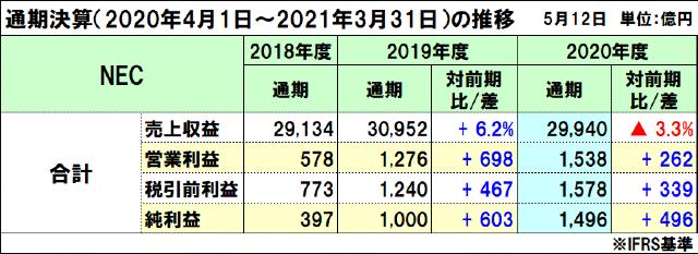 NECの2020年度(2021年3月期)通期決算