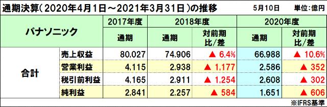 パナソニックの2020年度(2021年3月期)通期決算