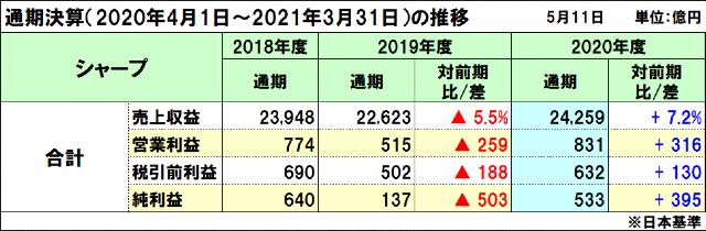 シャープの2020年度(2021年3月期)通期決算