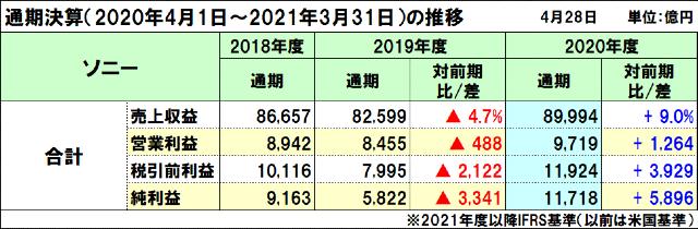 ソニーの2020年度(2021年3月期)通期決算