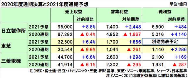 日立製作所、東芝、三菱電機の2020年度(2021年3月期)通期決算と2021年度(2022年3月)通期予想