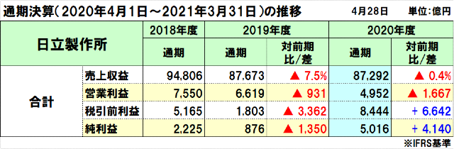 日立製作所の2020年度(2021年3月期)通期決算