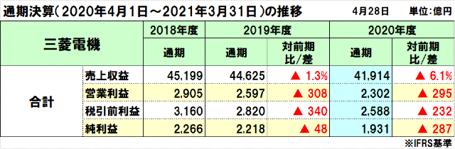 三菱電機の2020年度(2021年3月期)通期決算