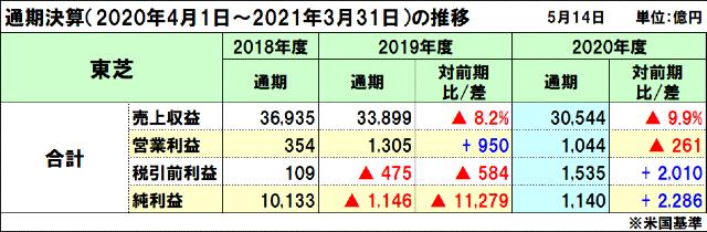 東芝の2020年度(2021年3月期)通期決算